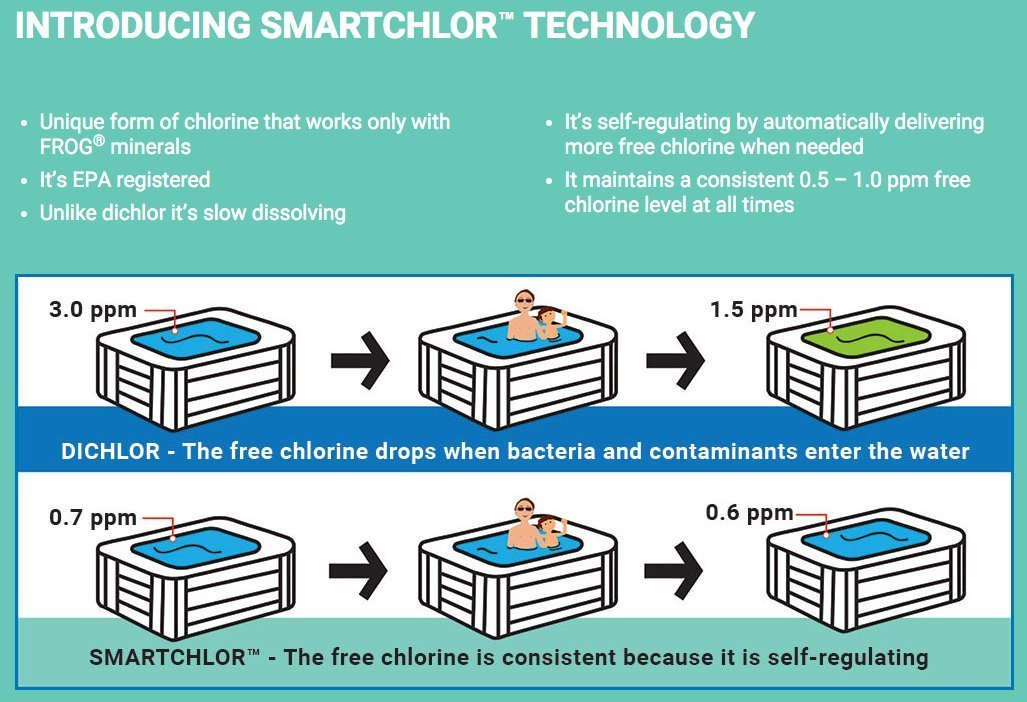 Smartchlor Technology graphic when searching for good pool installation company Saint John IN.